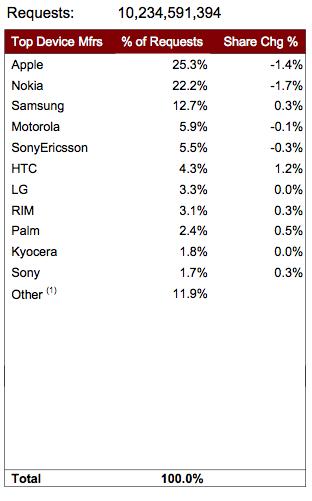 Worldwide Handset Data - September 2009
