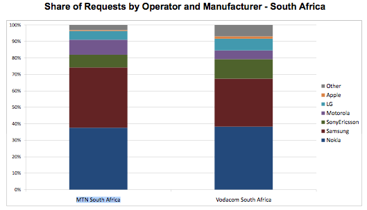 Mobile Phone Market Share South Africa September 2009