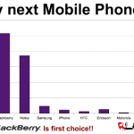The most desired Mobile brand in South Africa