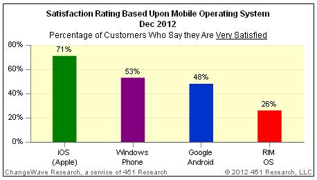 mobile os satisfaction