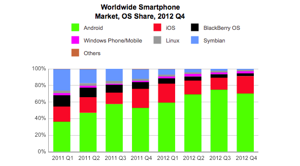 Samsung vs Apple in Emerging Markets