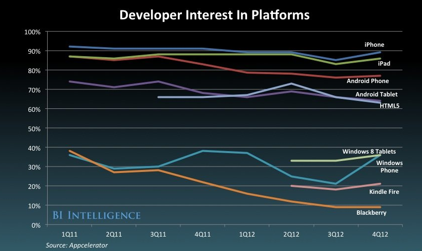 devs interest in platforms