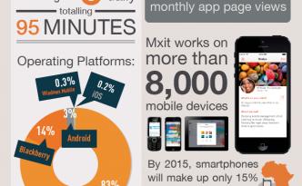 user stats 2013 mxit